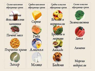 алкално образуващи храни
