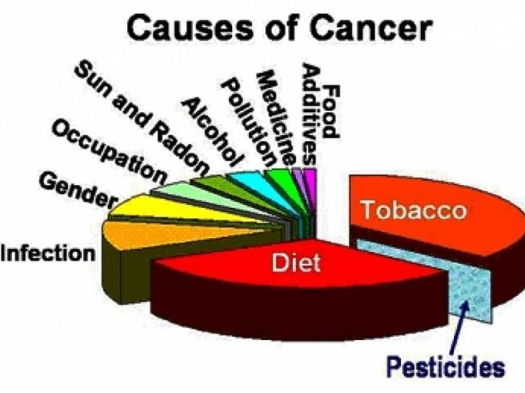 причини за рак